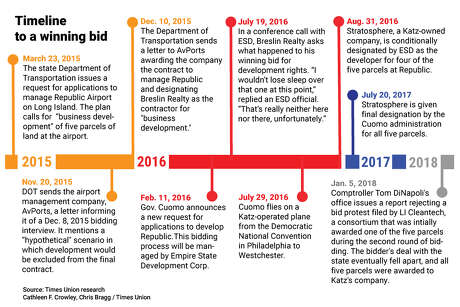 Timeline of the bid for development rights at Republic Airport on Long Island. In the end, a company owned by Adam Katz won. (Cathleen F. Crowley & Chris Bragg/ Times Union)