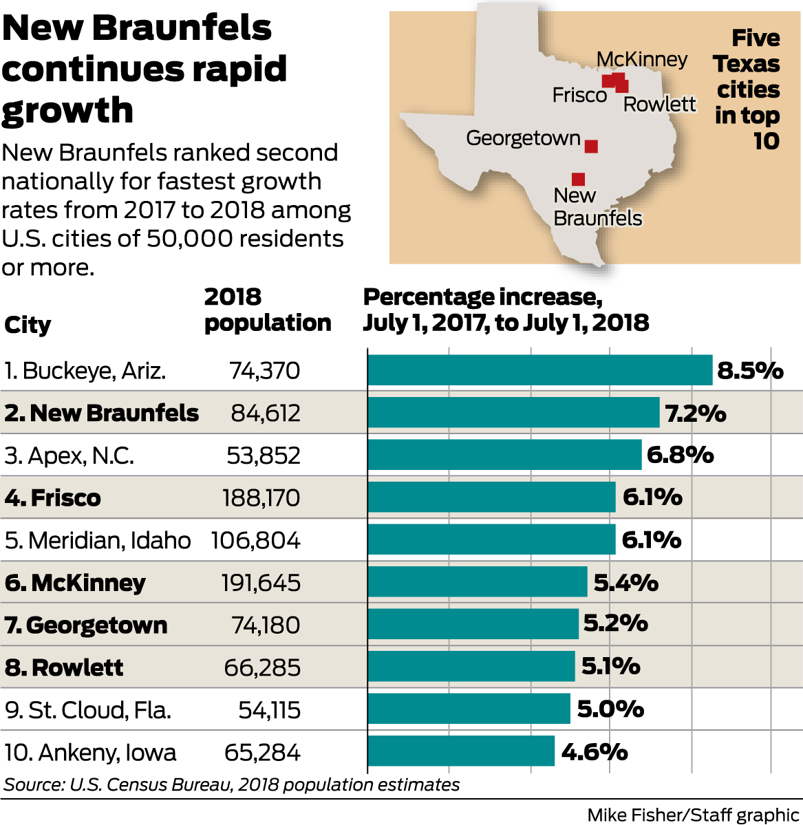 New Braunfels, San Antonio sustain their population surges