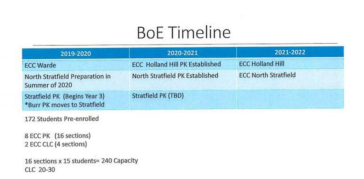 Proposed timeline for the Early Childhood Center.