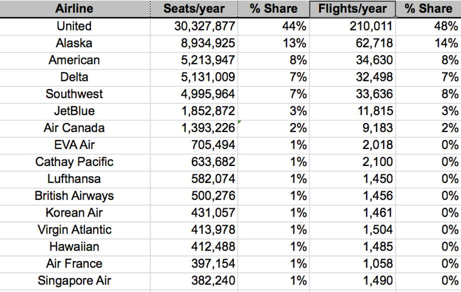 SFO's top airlines ranked by number of seats flown in 2018. See also number of flights. Photo: SFO
