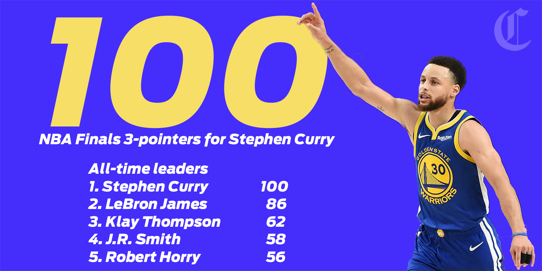 Warriors' Stephen Curry quickly shoots