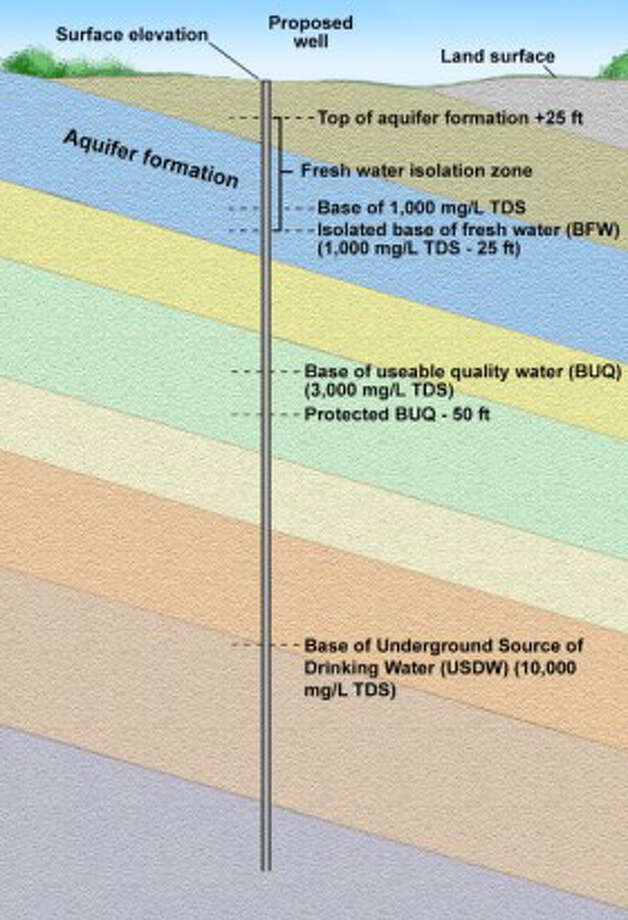 Obtaining that information to submit to the Railroad Commission is being made easier as the commission teams up with the Bureau of Economic Geology at the University of Texas on its online Surface Casing Estimator. Photo: Graphic Courtesy Bureau Of Economic Geology