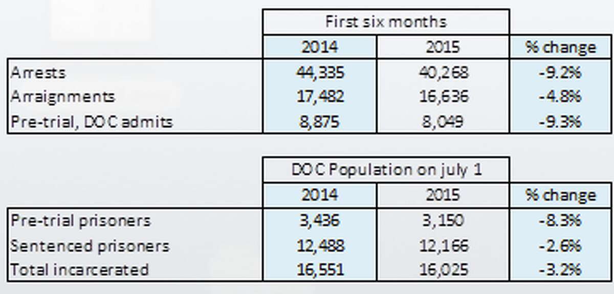 This table shows the change from 2014 up until 2015: