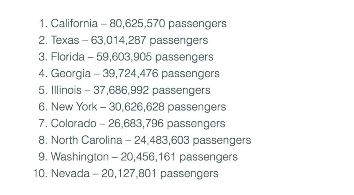 California easily topped the rankings for most airline passengers.