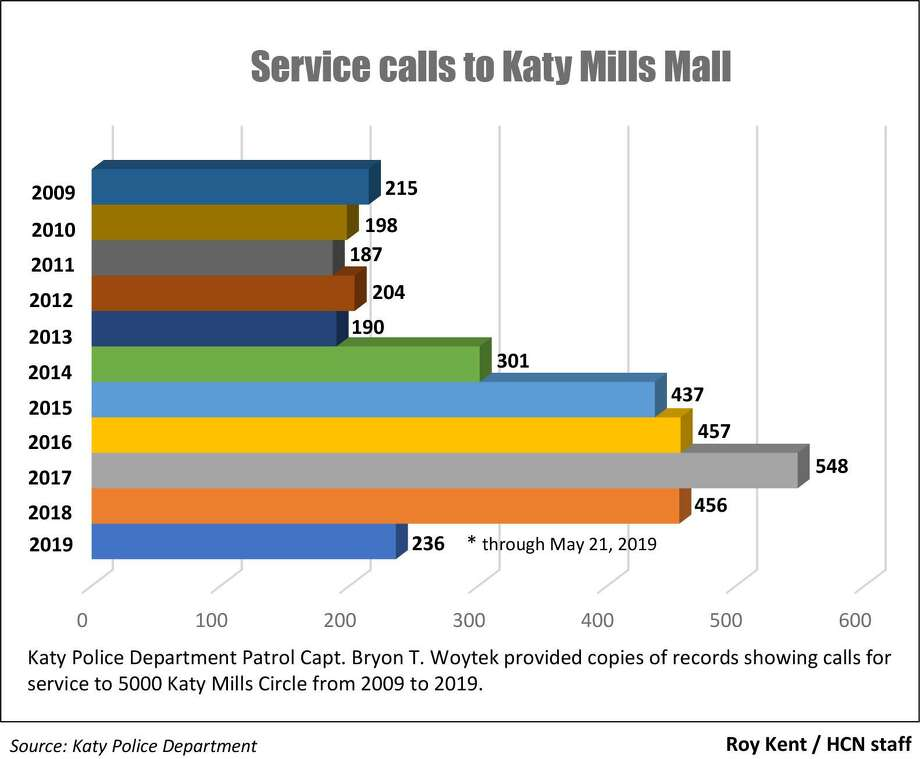 Service calls from Katy Mills Mall from 2009 through May of 2019. Photo: Source: Katy Police Department