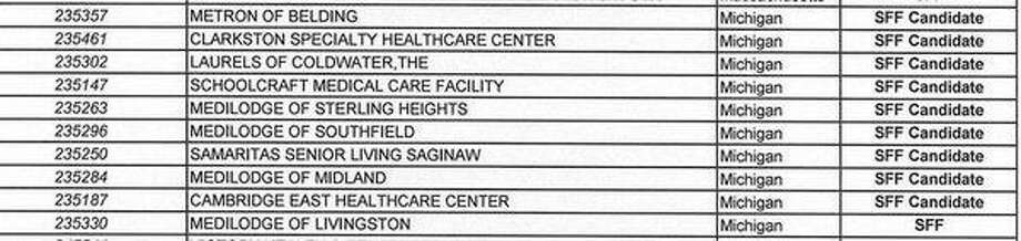 A list shows the names of Michigan nursing homes that are either candidates or participants of the federal Special Focus Facility program, which oversees facilities known to have 'persistent records of poor care.'