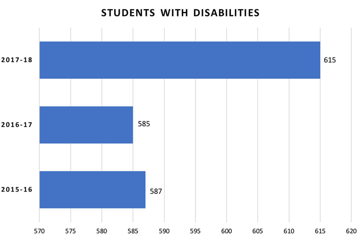 Number of Wilton public school students with disabilities during the 2017-18, 2016-17 and 2015-16 school years.