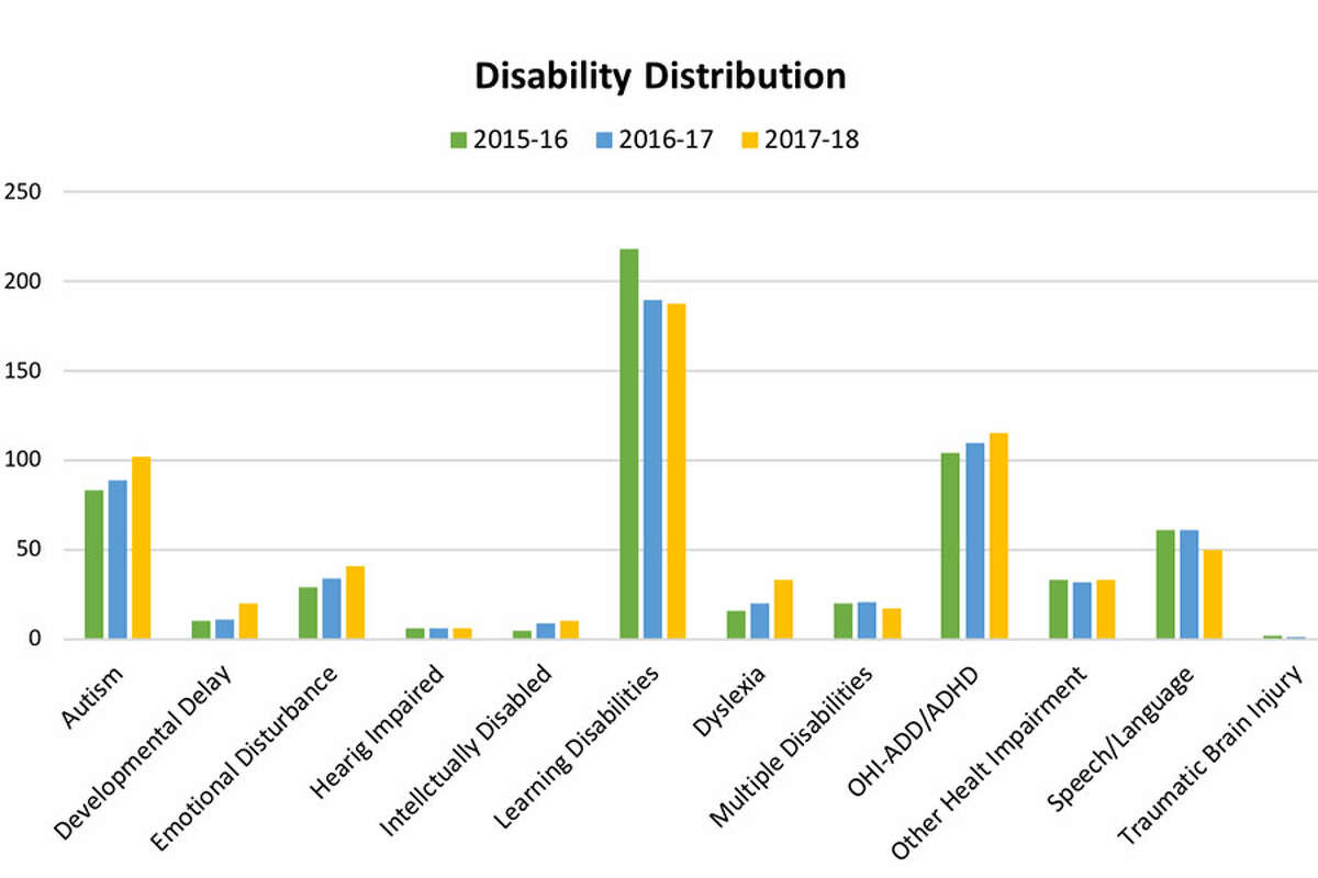 Disability distribution among Wilton public school students during the 2015-16, 2016-17 and 2017-18 school years.