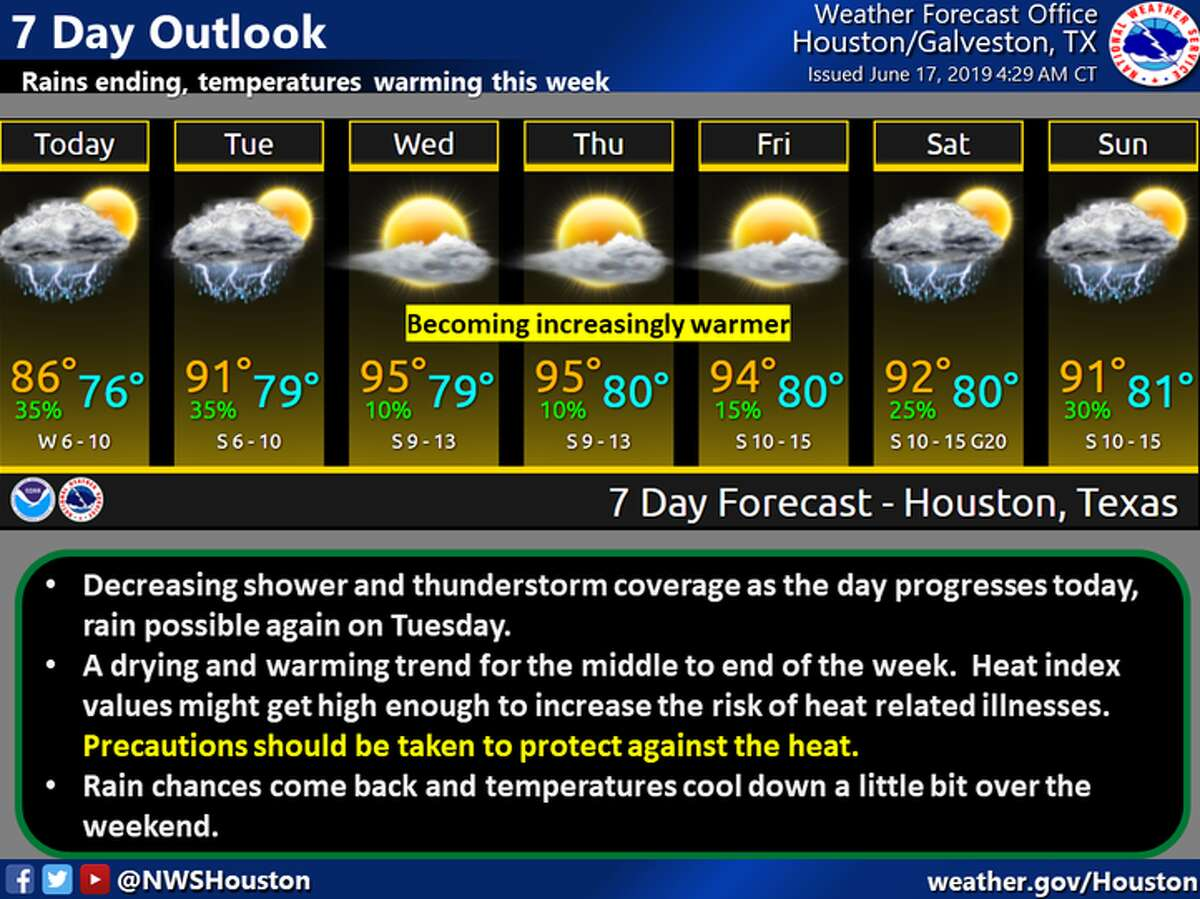 Heat index values could peak at 106 to 109 degrees for several days this week after a spate of showers in Houston.