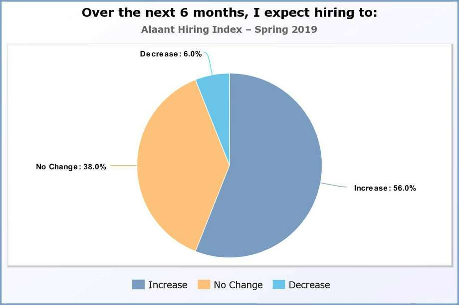Alaant Workforce Solutions of Colonie released its spring 2019 Alaant Hiring Index this week that showed hiring could slow down in the second half of 2019. Photo: Alaant Worforce Solutions
