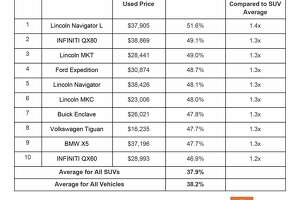 Here are the best bargains for lightly used SUVs in the U.S., according to automotive analysis firm iSeeCars.