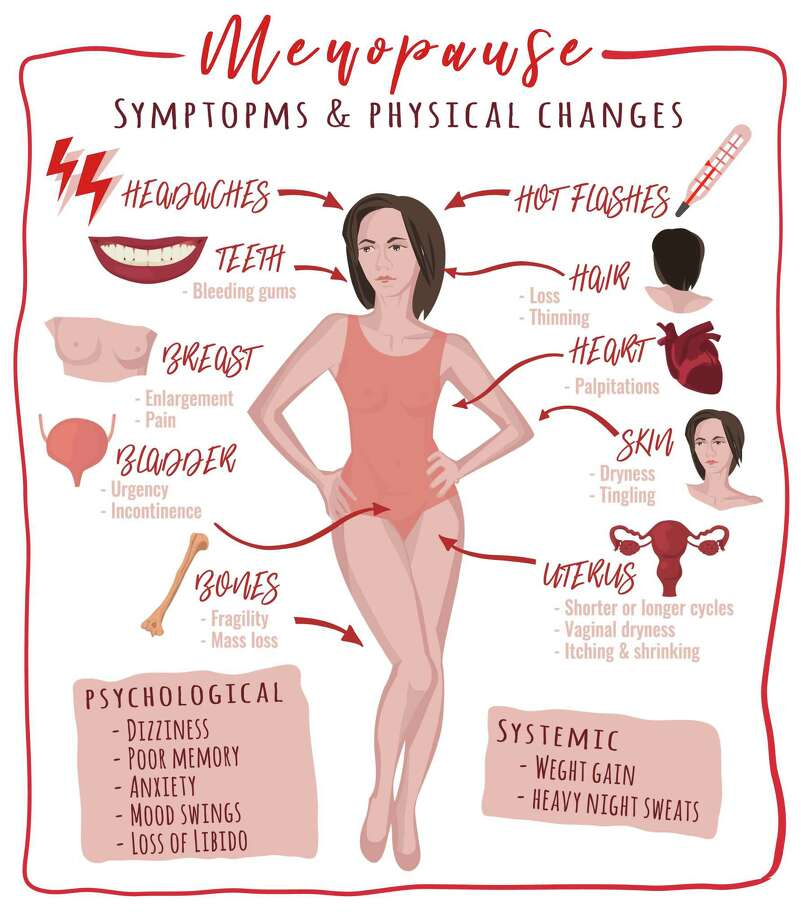 Menopause facts and misconceptions