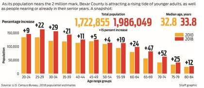 Census shows an influx of folks 25 to 39 years old in Bexar