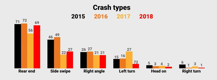 Rear-end crashes have held steady at intersections with cameras, while other types of crashes have seen reductions. Source: Albany Red Light Safety Camera Annual Reports. (Cathleen F. Crowley / Times Union) Photo: Cathleen F. Crowley / Times Union