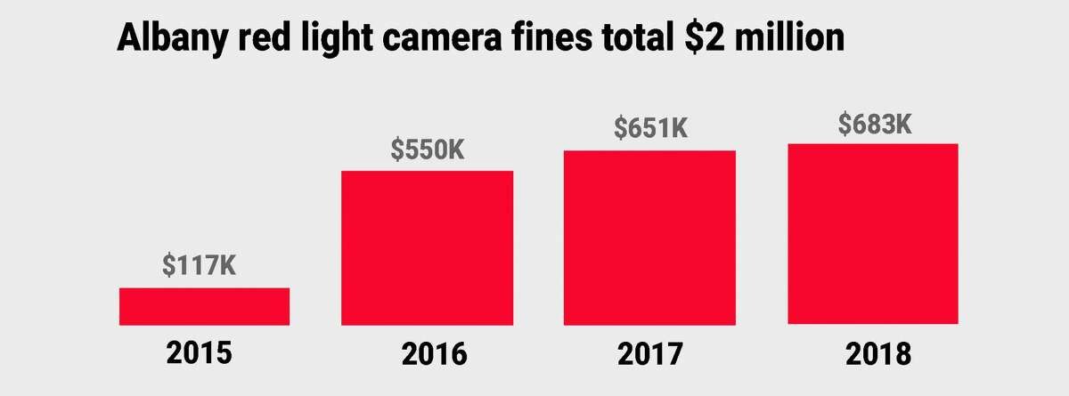 Albany has collected $2 million in fines since the inception of the red light camera program in 2015. Source: Albany Red Light Safety Camera Annual Reports. (Cathleen F. Crowley / Times Union)