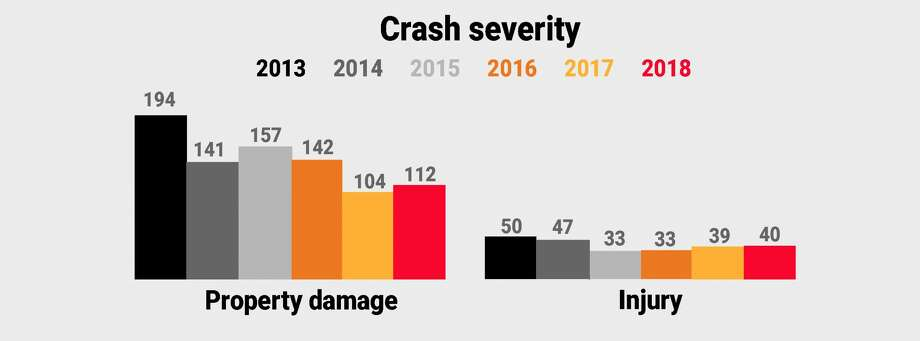 The severity of crashes at intersections with cameras has dropped since cameras were installed in 2015. There has been only one fatality, which occurred in 2015. Source: Albany Red Light Safety Camera Annual Reports. (Cathleen F. Crowley / Times Union) Photo: Cathleen F. Crowley / Times Union