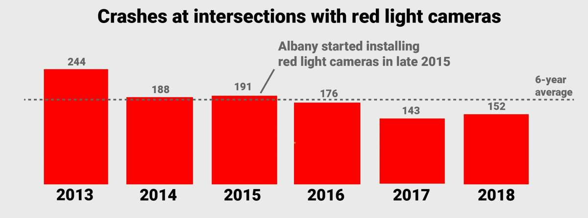 The total number of crashes at intersections with red light cameras has decreased since cameras were installed in 2015.  Source: Albany Red Light Safety Camera Annual Reports. (Cathleen F. Crowley / Times Union)