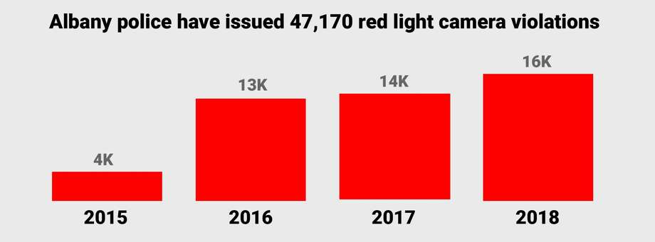 Albany police issued 47,170 red light camera violations between 2015 and 2018.  Source: Albany Red Light Safety Camera Annual Reports. (Cathleen F. Crowley / Times Union) Photo: Cathleen F. Crowley / Times Union