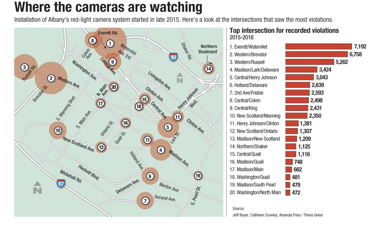 The map shows the Albany intersections with red light cameras and the number of violations issued at each intersection between 2015 and 2018. The circle size represents how many tickets were issued at each intersection. (Jeff Boyer, Cathleen F. Crowley, Amanda Fries / Times Union)
