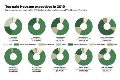 Here's how much Houston's top executives got paid last year
