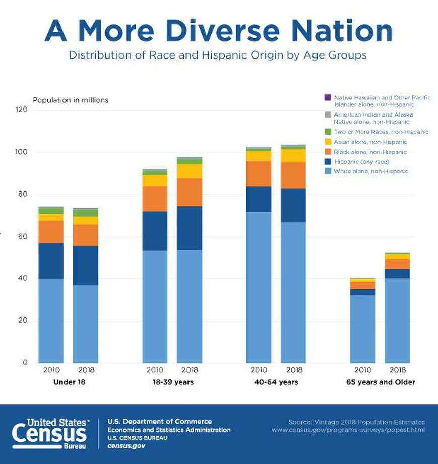 The U.S. Census Bureau singled out Liberty County as the fastest growing county for Hispanics in counties with populations of 20,000 or more between 2017 and 2018 adding some 2,369 during that time period. The growth was a whopping 11.4 percent outpacing the national average of 2.0 percent. Photo: Submitted / U. S. Census Bureau