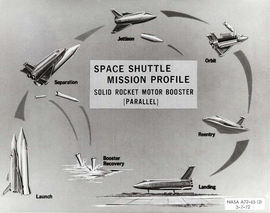 This 1972 chart conceptualizes the use of two parallel Solid Rocket Motor Boosters in conjunction with three main engines to launch the proposed Space Shuttle to orbit. At approximately twenty-five miles altitude, the boosters would detach from the Orbiter and parachute back to Earth where they would be recovered and refurbished for future use. The Shuttle was designed as NASA's first reusable space vehicle, launching vertically like a spacecraft and landing on runways like conventional aircraft. Marshall Space Flight Center had management responsibility for the Shuttle's propulsion elements, including the Solid Rocket Boosters. (NASA)
