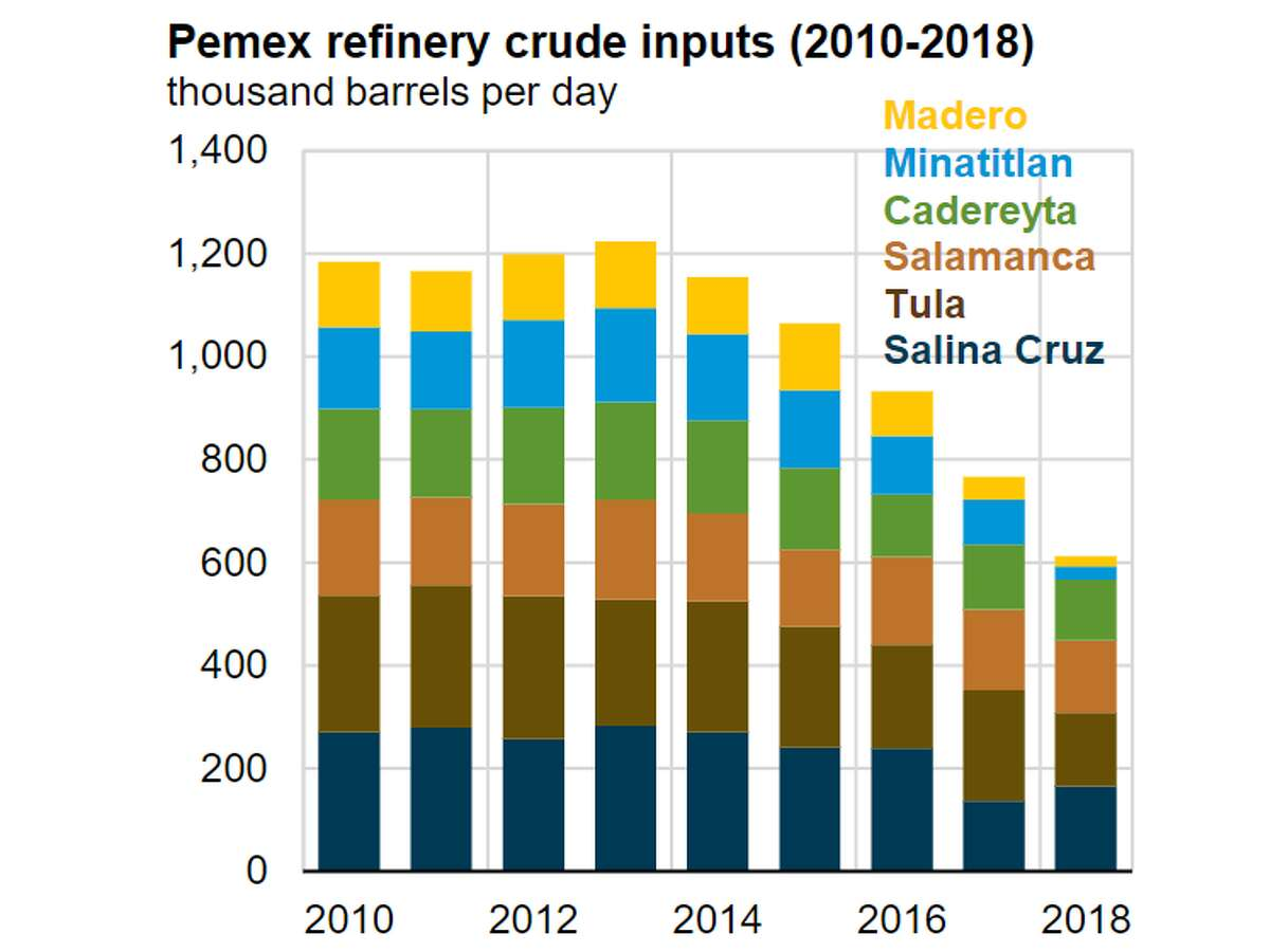 Crude oil inputs to Mexico's six aging refineries has fallen for a fifth year in a row, a new report from the U.S. Energy information Admnistration shows.
