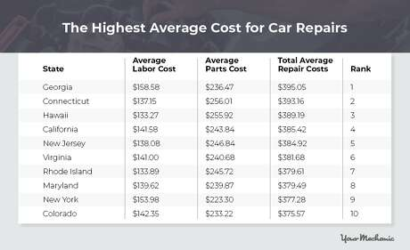 These states have the highest car repair costs, according to a new study by the auto repair app YourMechanic.com. Photo: YourMechanic.com
