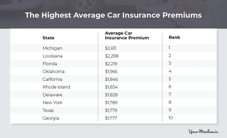 These states have the highest car insurance premiums, according to a new study by the auto repair app YourMechanic.com. Photo: YourMechanic.com
