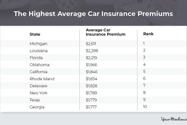 These states have the highest car insurance premiums, according to a new study by the auto repair app YourMechanic.com.