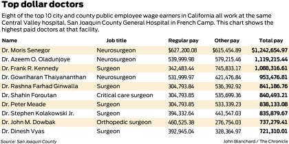 Eight of the top 10 highest paid California public employees