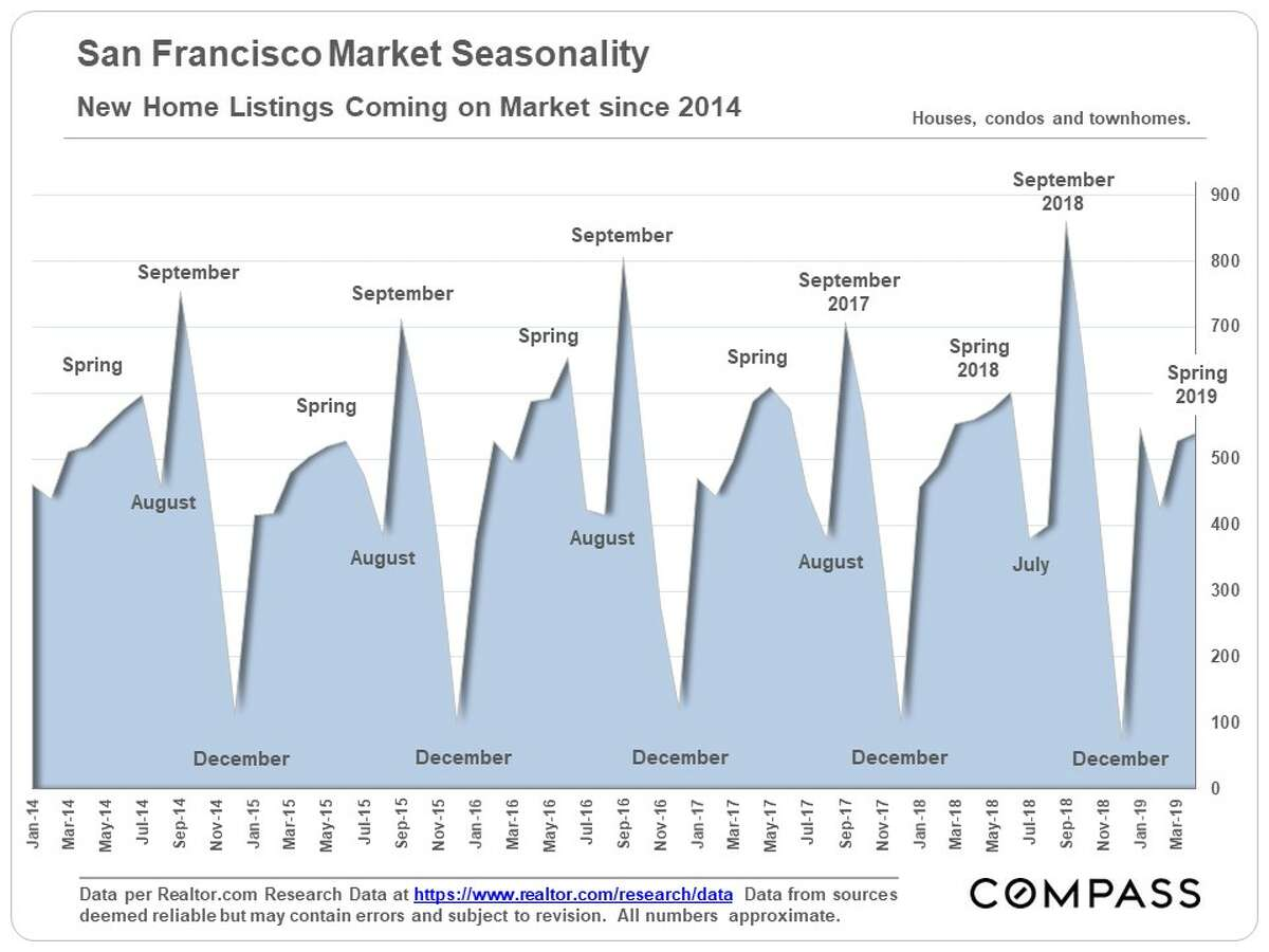 These charts, via Compass Realty, show the effects of seasonality on sales in SF, including the luxury market.