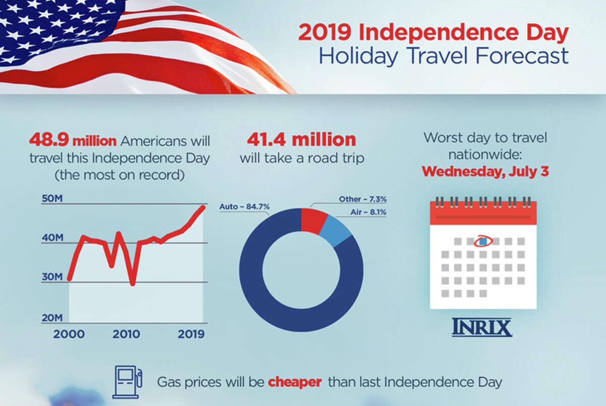 Summary of AAA's 2019 4th of July travel forecast.