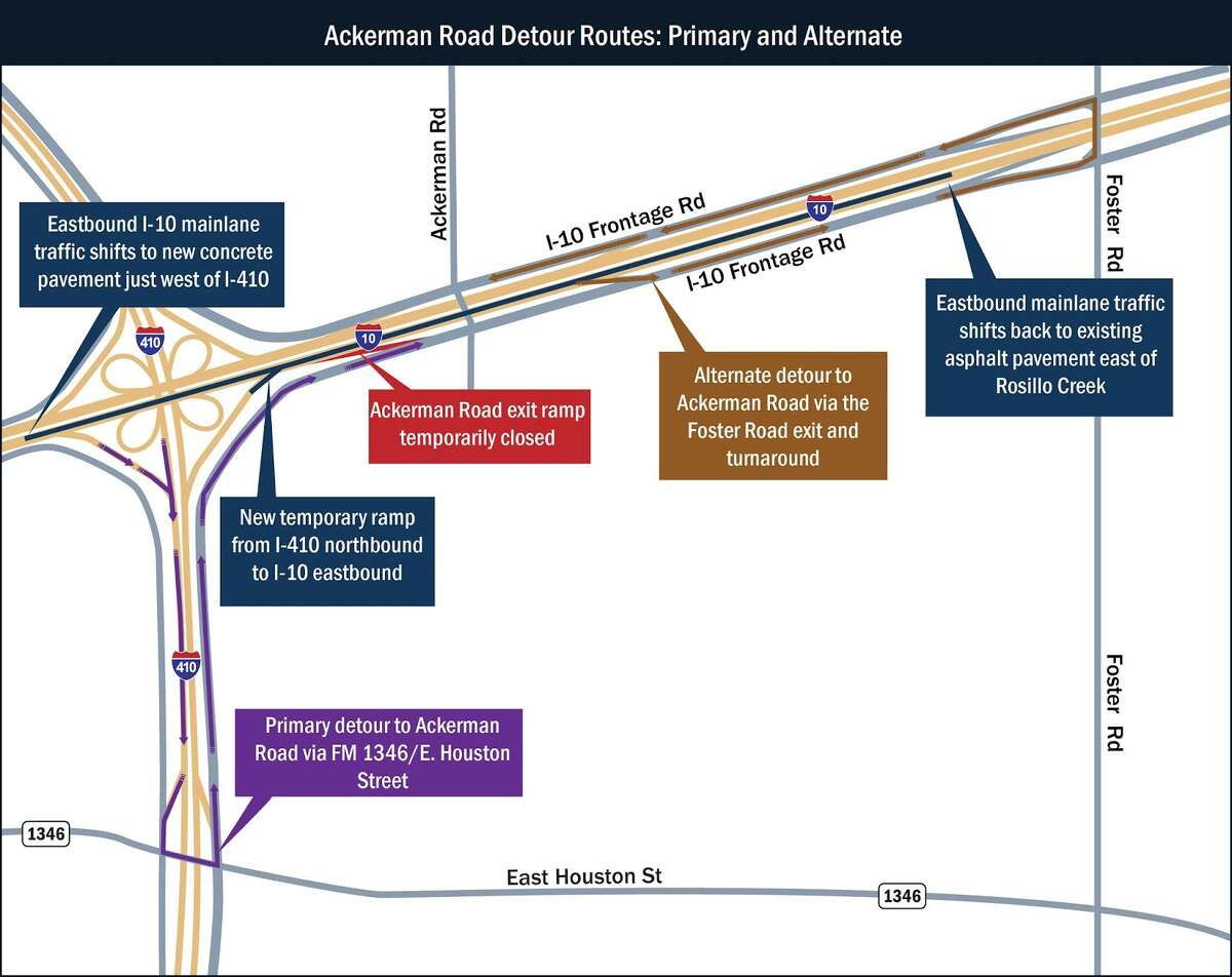 I-10 eastbound traffic in Far East San Antonio will be diverted to new permanent mainlanes, which are actually below the existing mainlanes to provide additional clearance under the I-410 overpass.
