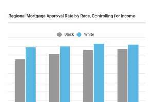 Clever Real Estate, a national company, delved into data that mortgage lenders are required to collect as part of the Home Mortgage Disclosure Act. The study found even when controlling for income, African Americans are twice as likely to be denied a mortgage than white applicants. The discrepancy varies throughout regions of the country.