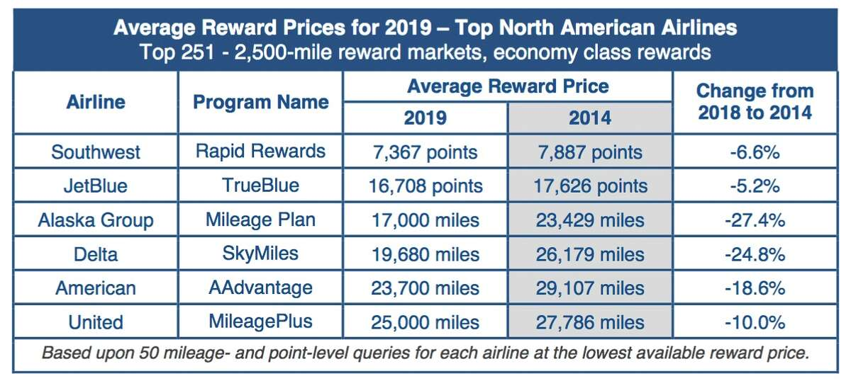 Average award travel costs on major U.S. carriers are down 17 percent since 2014.
