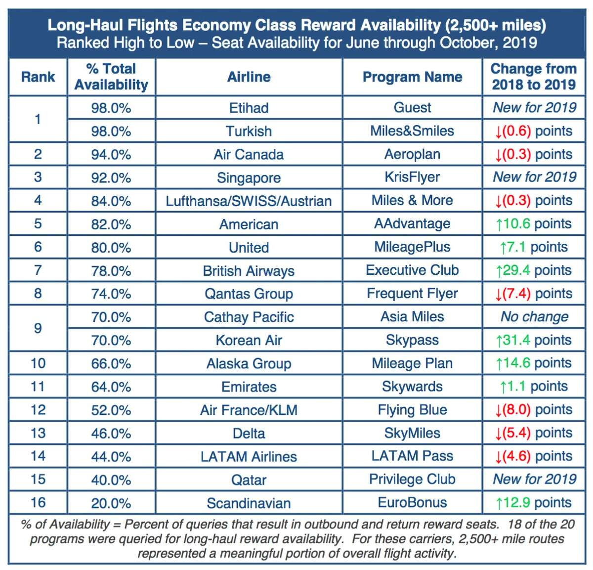 Availability of long-haul award travel.