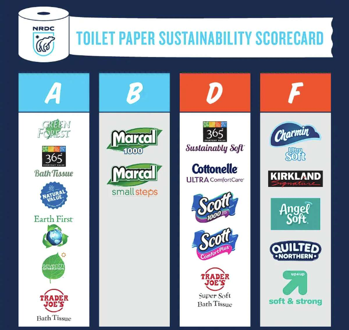 A recent report by the Natural Resources Defense Council (NRDC) and Stand.earth graded toilet paper in sustainability. Some of the most popular brands received F's.