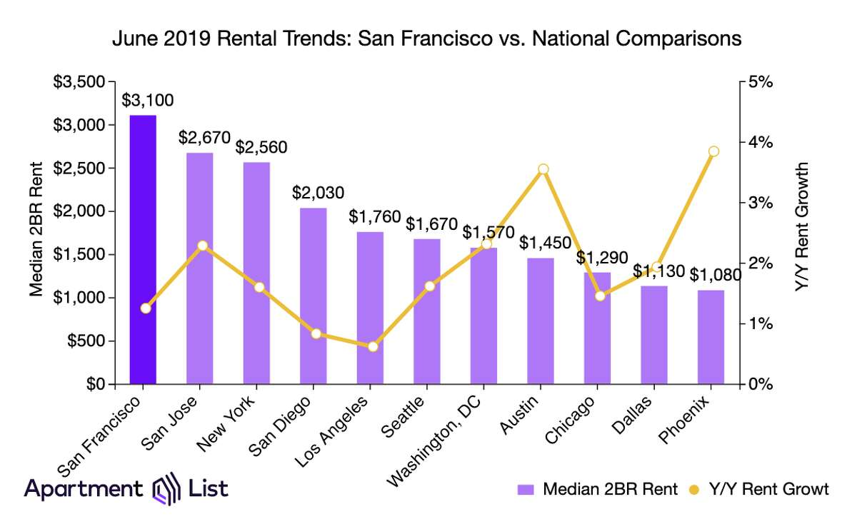 SF rents in relation to the US. Click ahead to see an example of the type of apartment you can get for $3,100 a month in San Francisco.