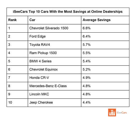 Vehicles with the best savings at online dealerships nationally, according to iSeeCars.com. Photo: ISeeCars.com