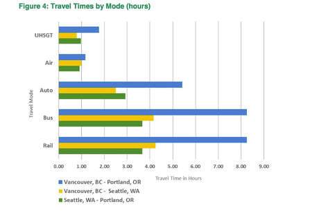 "Comparison of travel times by mode of transportation- ""UHSGT"" is Ultra High Speed Ground Transport (Rail) Photo: Washington State Dept. Of Transportation"