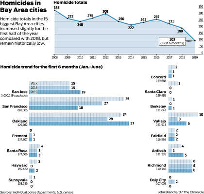 The Scanner: Bay Area killings rise this year but remain ...