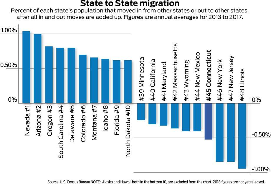 Percent of each state's population that moved in from other states or out to other states, after all in and out moves are added up. Figures are annual averages for 2013 to 2017. Photo: Ian Murren / Hearst Connecticut Media