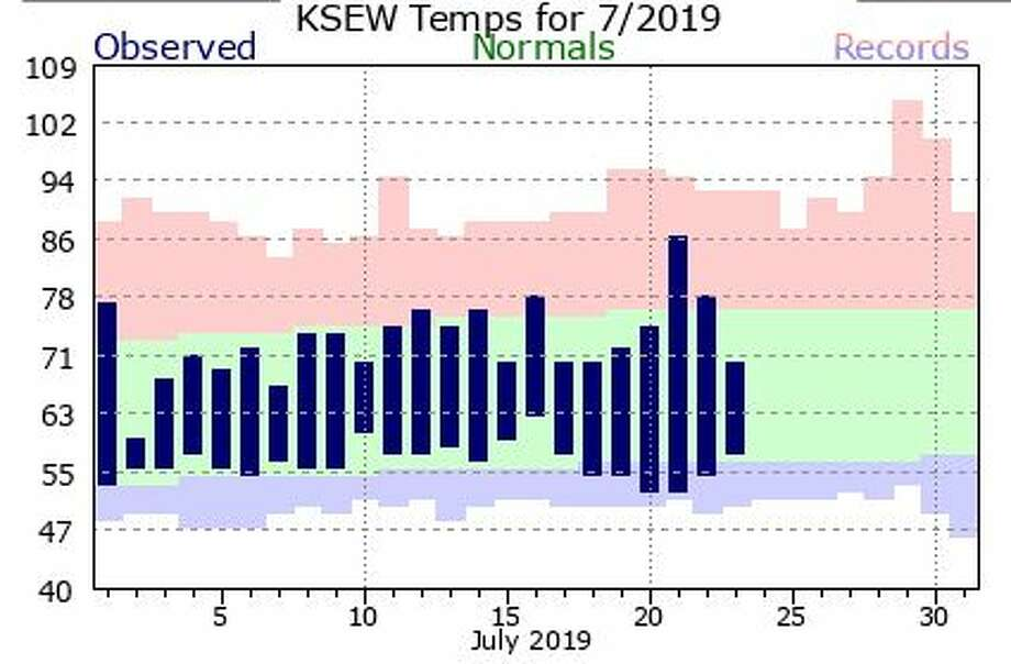 Overall, temperatures for July 2019 have hovered right in the range of normal, represented here in green. No record high temperatures have been set, though July 8 had a record low of 51 degrees. Photo: Courtesy NWS