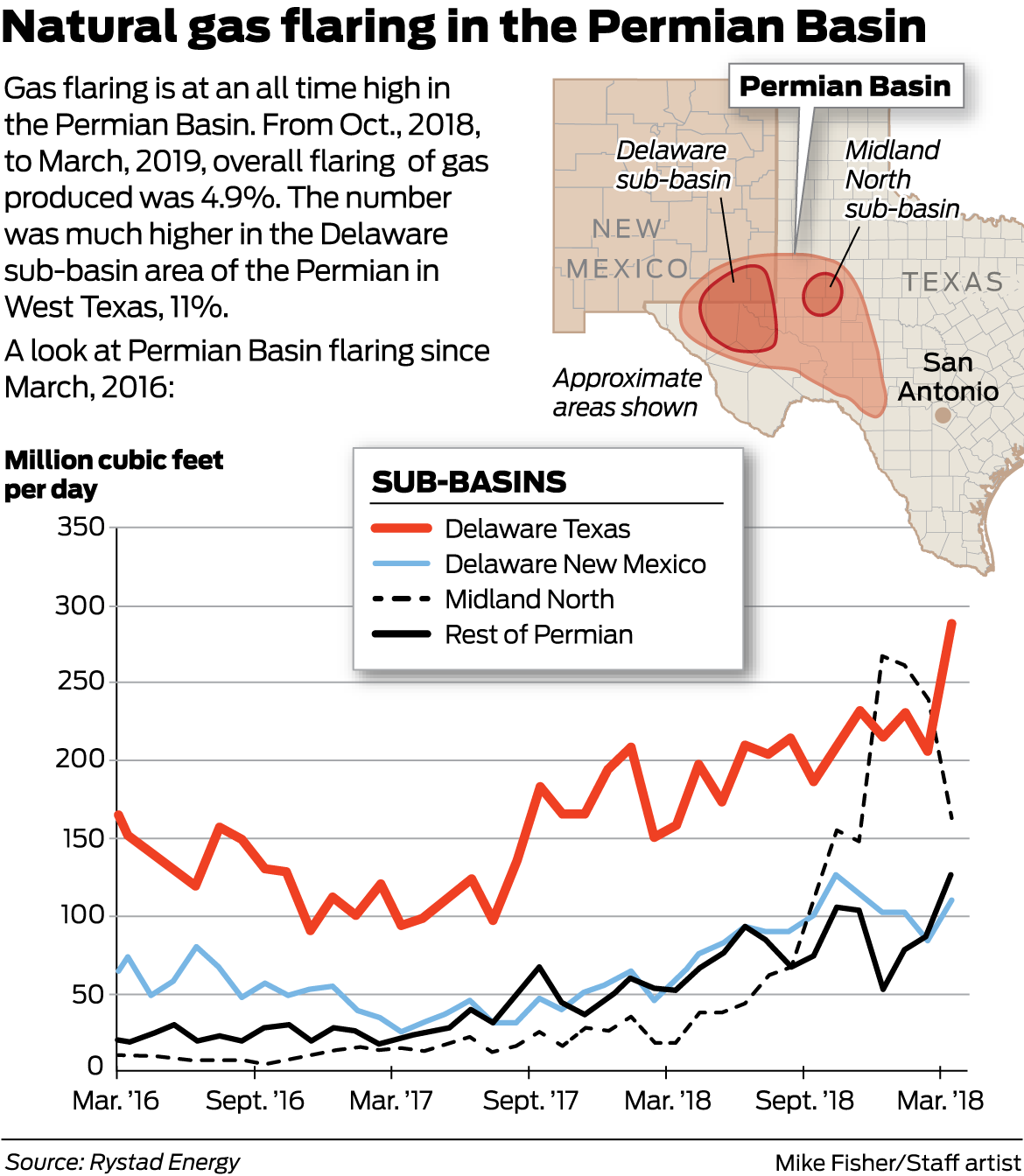 Flaring fight is the hands of Texas oil and gas regulators