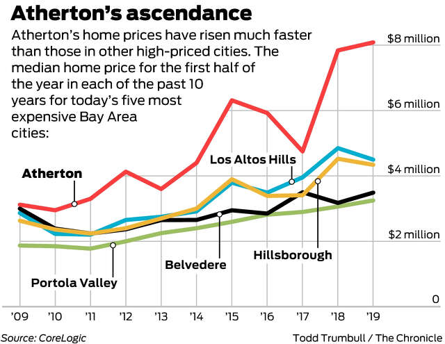 The median price of a home sold in Atherton in the first half of this year was nearly $8.1 million