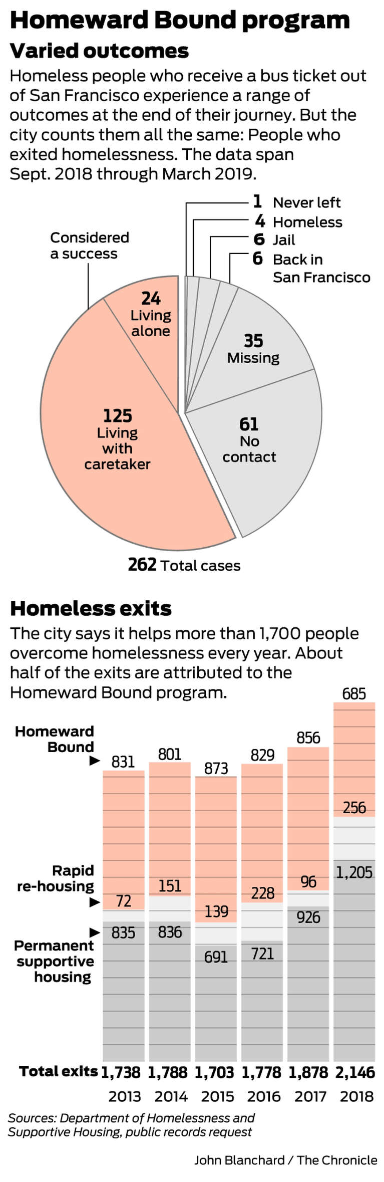 Hundreds of homeless people board a bus out of SF every year  What