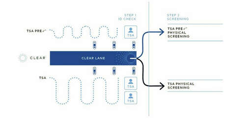 Both PreCheck and non-PreCheck members can use CLEAR to proceed directly to screening. Photo: CLEAR