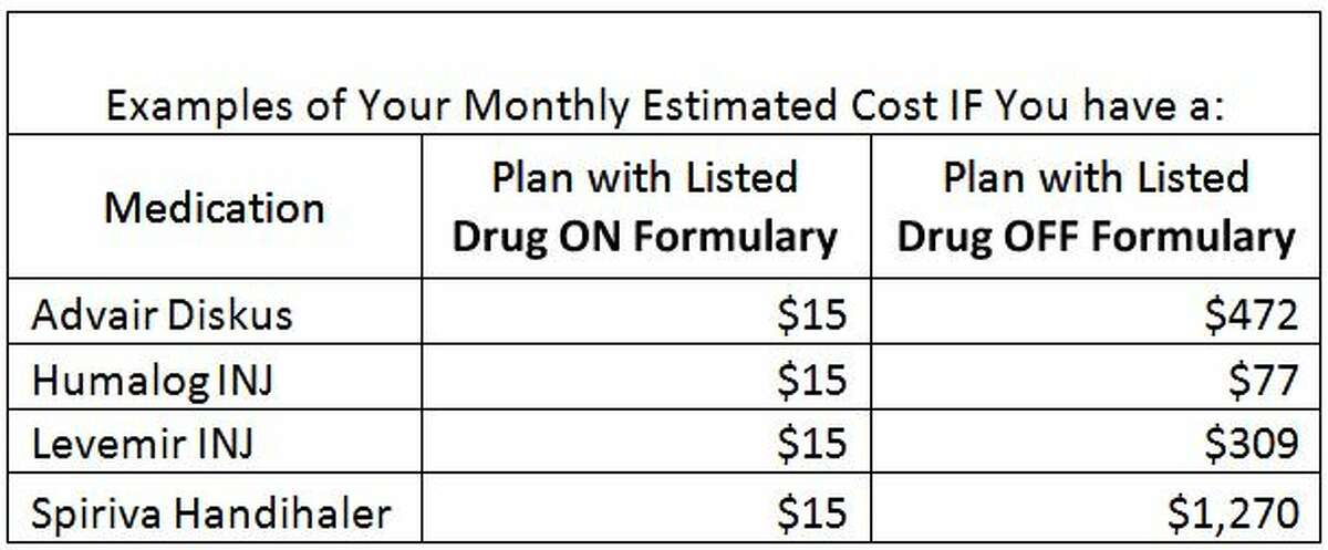 Above are a few specific examples of the cost impact when a drug goes off a plan's formulary for 2016.