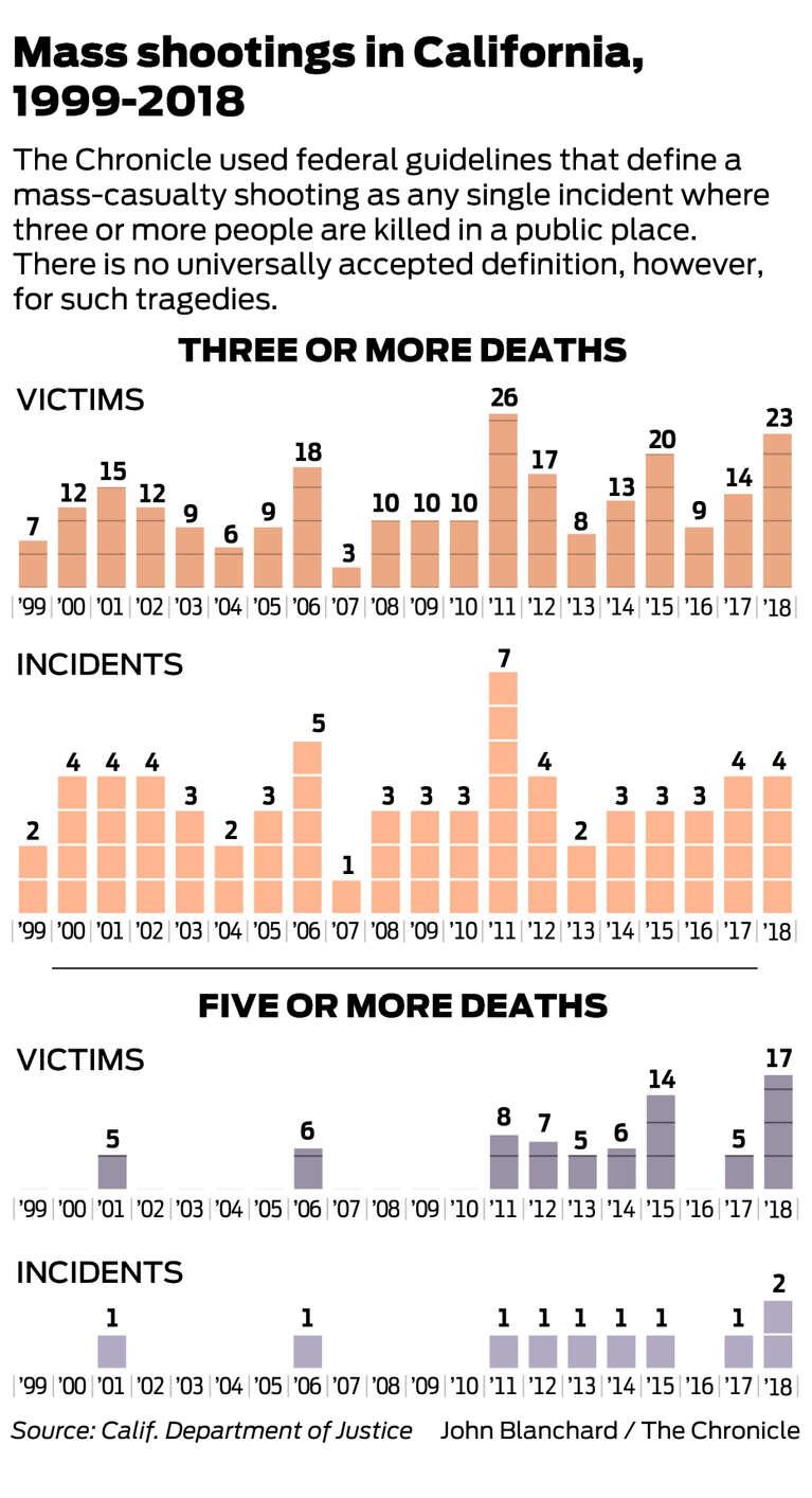 Mass shootings in California: Rare but increasingly deadly